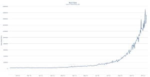 Bitcoin hashrate 2013
