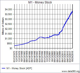 Money stocks